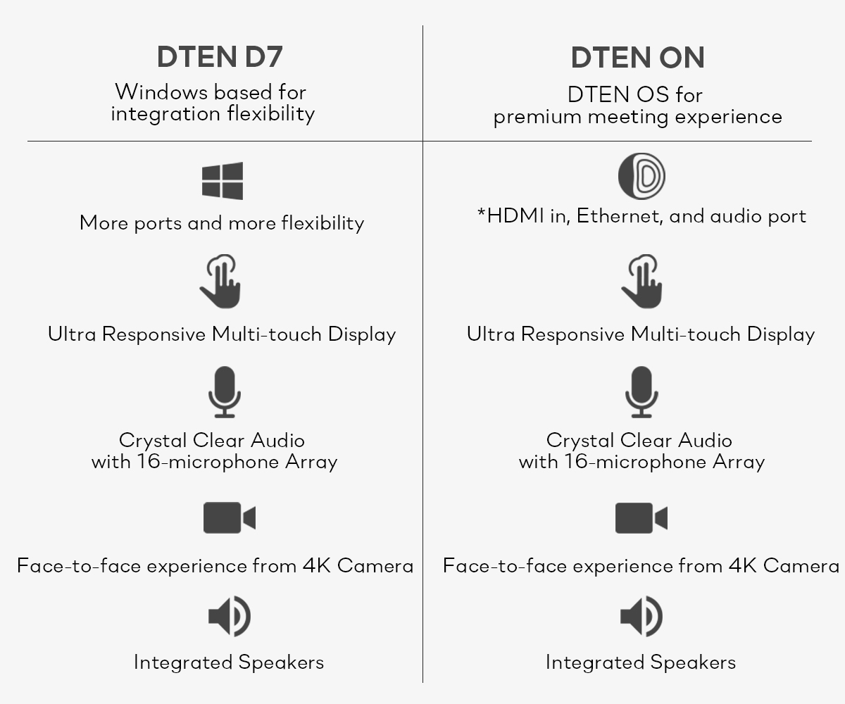 Comparison of DTEN D7 and DTEN ON