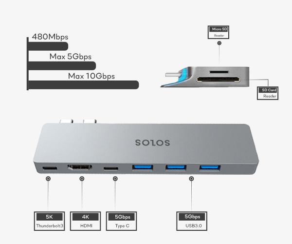 SOLOS USB C Hub provides a wide range of extensions, including a Type C port, a 4K HDMI port, a USB 3.0 port and 2 card slots